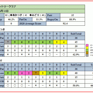 大宮カントリークラブを攻略せよ!自身1年ぶりの雨ラウンド報告(2020-06-13)