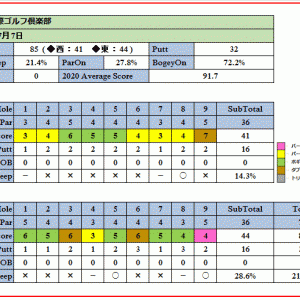 戦略性に富んだ埼玉国際ゴルフ倶楽部を攻略!ラウンド報告(2020-07-07)