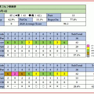 自身相性の良い埼玉国際ゴルフ倶楽部を攻略!ラウンド報告(2020-09-08)
