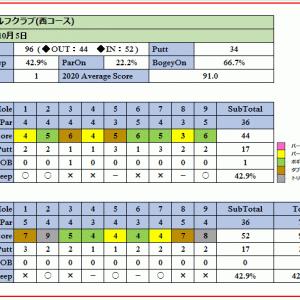 コスパ抜群の藤岡ゴルフクラブを攻略!ラウンド報告(2020-10-05)