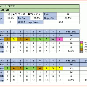 トーナメント開催コースの鳩山カントリークラブを攻略!ラウンド報告(2020-10-19)