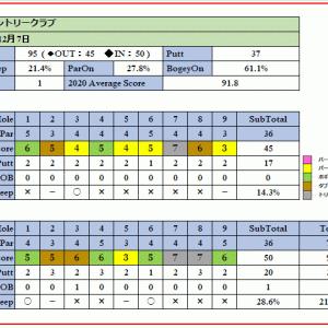 戦略的で方向性が重要な長瀞カントリークラブを攻略!ラウンド報告(2020-12-07)