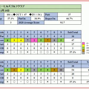 戦略的で難しいハーモニーヒルズゴルフクラブを攻略!ラウンド報告(2020-12-28)