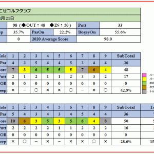 真冬のJGMおごせゴルフクラブを攻略!ラウンド報告(2021-01-21)