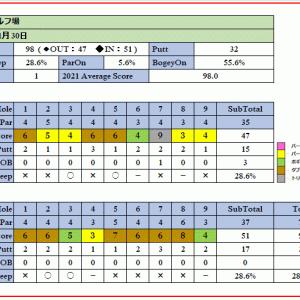 強風吹き荒れる極寒の上里ゴルフ場を攻略!ラウンド報告(2021-01-30)
