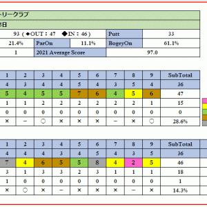 戦略的で難コースの皆川城カントリークラブを攻略!ラウンド報告(2021-03-15)