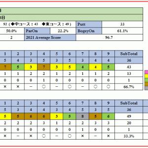 相性の良い河川敷コースの吉見ゴルフ場を攻略!ラウンド報告(2021-04-18)