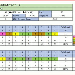コースメンテナンスの良いアパリゾート栃木の森ゴルフコースを攻略!ラウンド報告(2021-05-17)