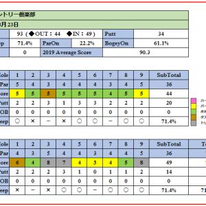 神崎カントリー倶楽部はコース内売店ドリンク無料!ラウンド報告(2019-03-23)