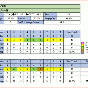 上里ゴルフ場で人生初の70台!ベストスコア狙いに最適!(ラウンド報告 2017-06-16)