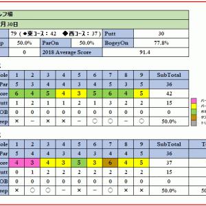 吉見ゴルフ場で初物尽くし!連続バーディからのハーフベスト更新、2度目の70台!(ラウンド報告 2018-07-30)