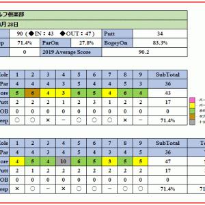 富貴ゴルフ倶楽部(岡本綾子監修)の戦略性ある難コースを攻略(リベンジ)できるのか?ラウンド報告(2019-04-29)