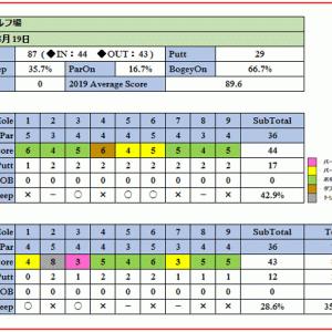 玉村ゴルフ場の硬い高麗グリーンを攻略できたか?ラウンド報告(2019-05-19)