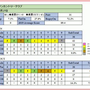 岡部チサンカントリークラブ(美里コース)の難グリーンを攻略せよ!ラウンド報告(2019-05-27)