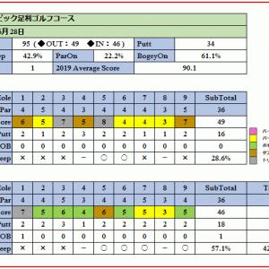 ジャックニクラウス設計のオリムピックスタッフ足利ゴルフコースの攻略せよ!ラウンド報告(2019-06-28)
