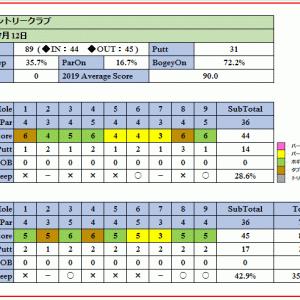 桐生カントリークラブの赤城山からの強い芝目を攻略せよ!ラウンド報告(2019-07-12)
