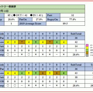 過去に数々のトーナメントも開催された赤城カントリー倶楽部を攻略せよ!ラウンド報告(2019-07-13)