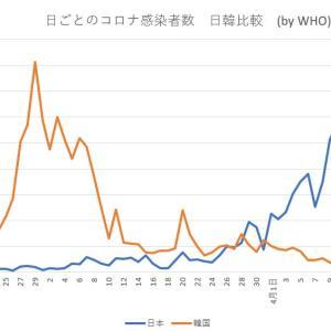 韓国プロ野球開幕の理由を分析すると、日本は6月下旬に開幕できる