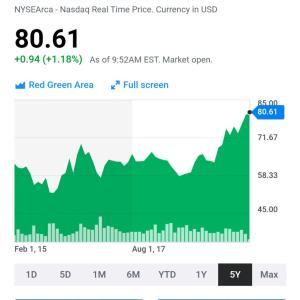 年初からほぼ毎日 NY株最高値‼️‼️