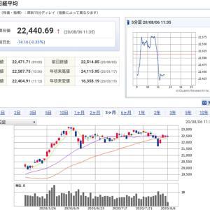 日経マイナス70円⤵️⤵️