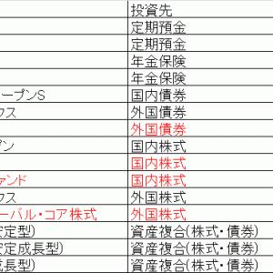 【依頼記事】確定拠出年金の運用方法の選定