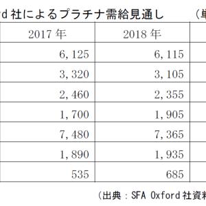PGM(白金類)市場見通し【JOGMECレポート速報】