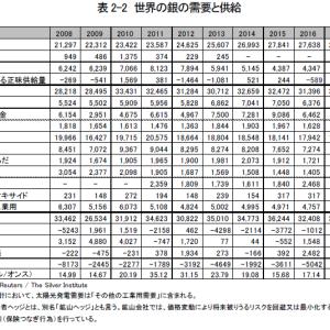 【銀ETF】~銀への投資~【SLV &1542】