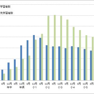 公文式教室(算数)の学年別学習者数(2019年3月末現在)