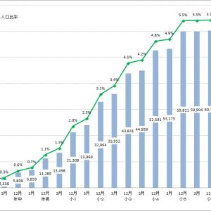 公文式教室(英語)の学年別学習者数(2019年3月末現在)