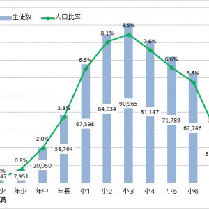 公文式教室(算数)の学年別学習者数(2019年6月末現在)