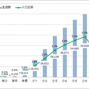 公文式教室(英語)の学年別学習者数(2019年6月末現在)