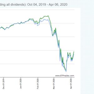 【比較】「VT(全世界株式)」と「VTI(米国株式)」どっちに投資する?それぞれのメリット・デメリット。