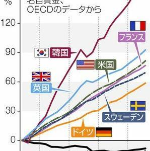 賃金が上がらない日本。「投資」という選択肢を視野に入れよう。