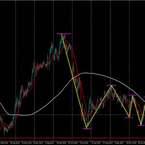FX~ポンド円相場分析~2020/3/29