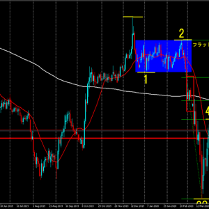 FX~ポンド円相場分析~2020/4/4