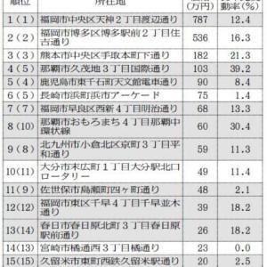 九州・沖縄の最高路線価(2019年)と傾向