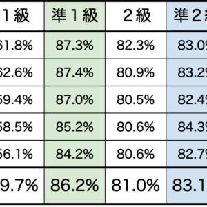 【英検二次試験の合格率】5年分まとめ