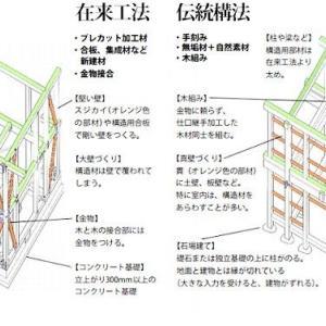 工法を選ぶ ・・・ 木造軸組工法 ~ 在来工法:伝統構法