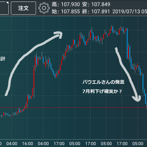 FX1万円チャレンジ23 イランへの攻撃が始まるのか 下落したドル円
