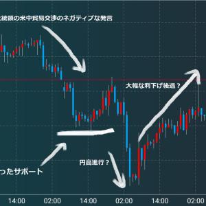 FX1万円チャレンジ24 参議院選挙後どうなる日米通商交渉 次の標的は日本か?