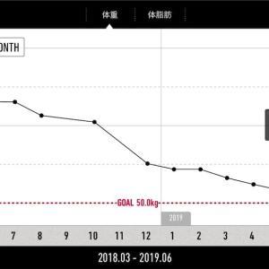 1ヶ月で4kg太った
