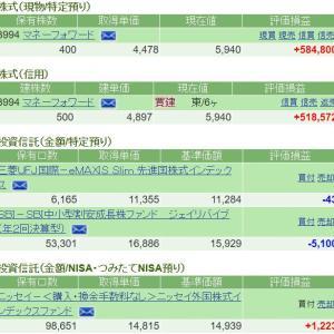含み益が100万円突破(`・ω・´)そんな6月1日