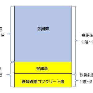 2以上の構造からなる建物の一部を区分所有した場合の耐用年数の判定