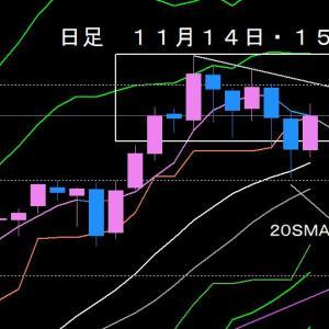 日経225先物・CFD225先物の値動きを振り返る2019年11月14日夜間・15日の日中