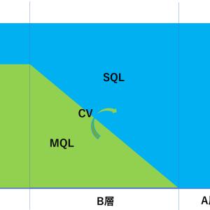 マーケティングのKPI設計(MQL/SQL)