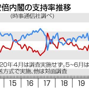 世論調査、安倍首相に45%が辞任求める