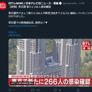 東京都で新たに266人の感染確認