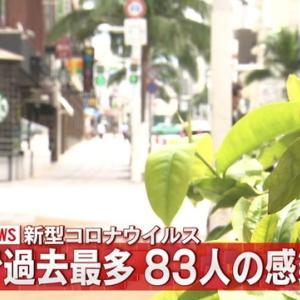 沖縄で新たに83人、コロナ感染最多を更新
