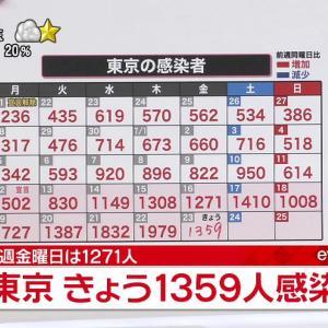 東京都 新型コロナ 1359人感染確認