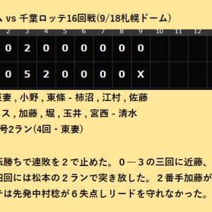 派手さはないが松本剛、加藤貴之がしっかりと勝利に貢献!
